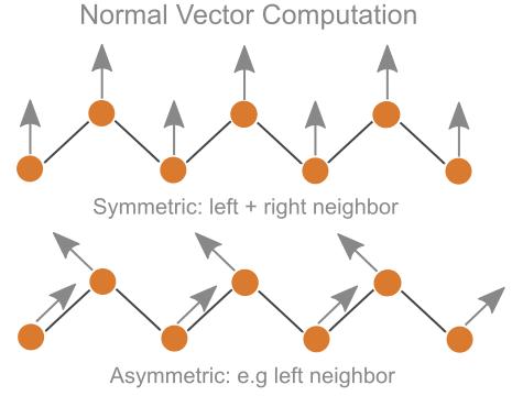 normalcomputation